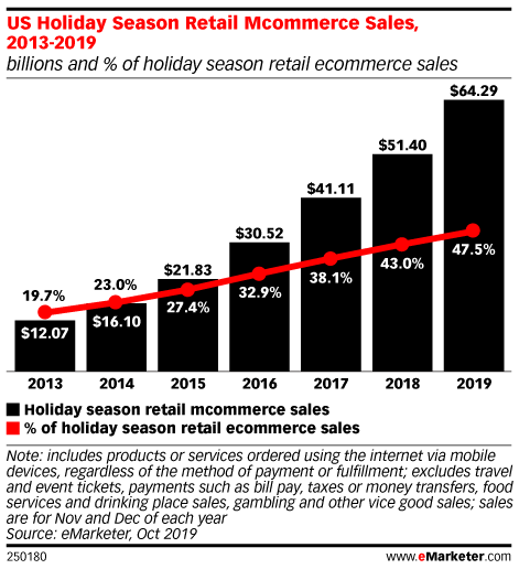 emarketer shopping data